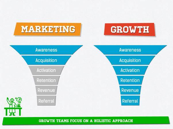 Marketing VS Growth Marketing